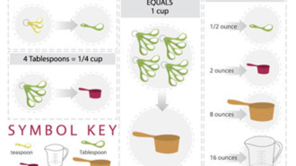Kuhinjske mere