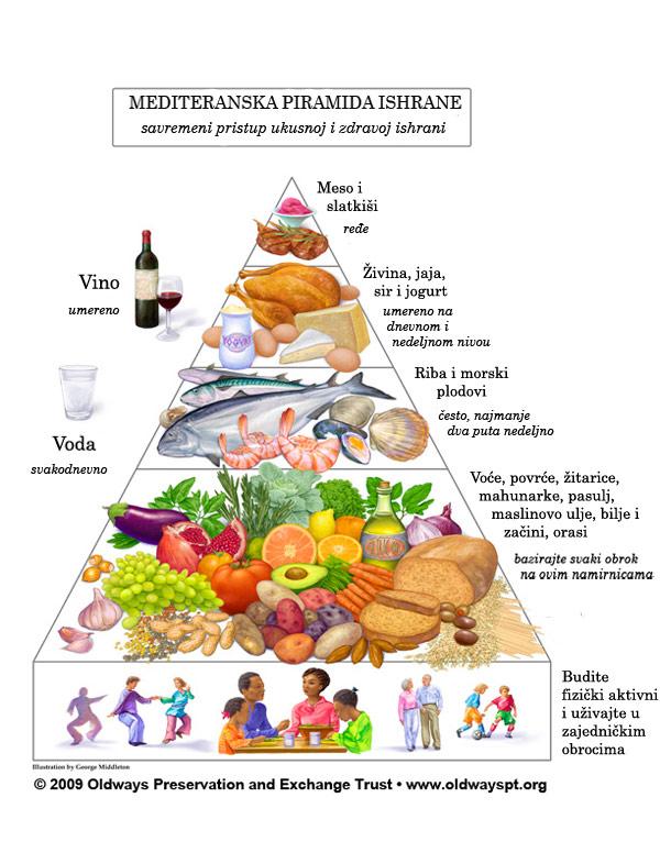 mediteranska piramida ishrane