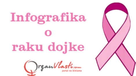 Infografika o raku dojke
