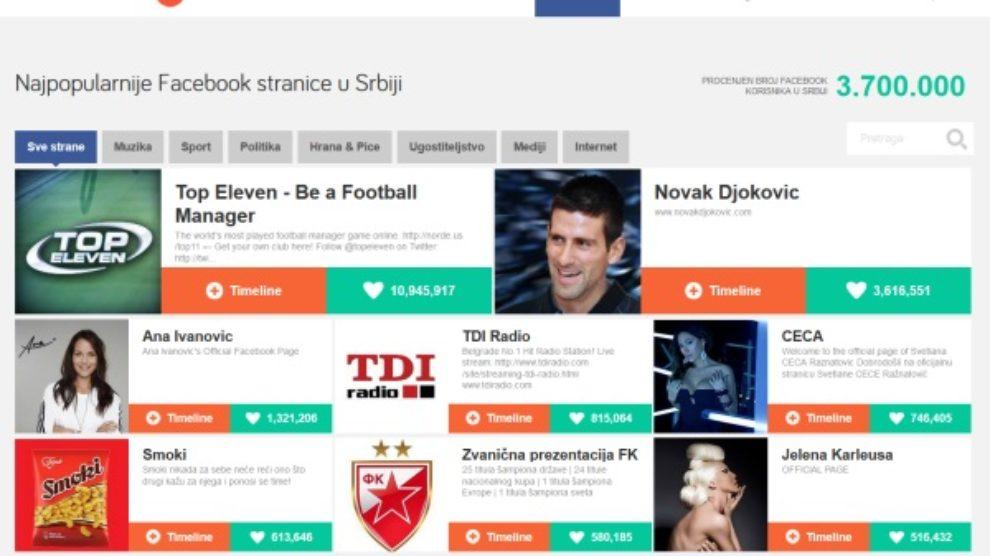 Drustvenemreze.rs agregator korisnika na jednom mestu