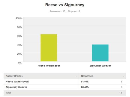 reese_vs_sigourney_ko_nosi_bolje_v1