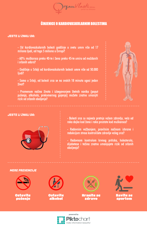 Činjenice o kardiovaskularnim bolestima