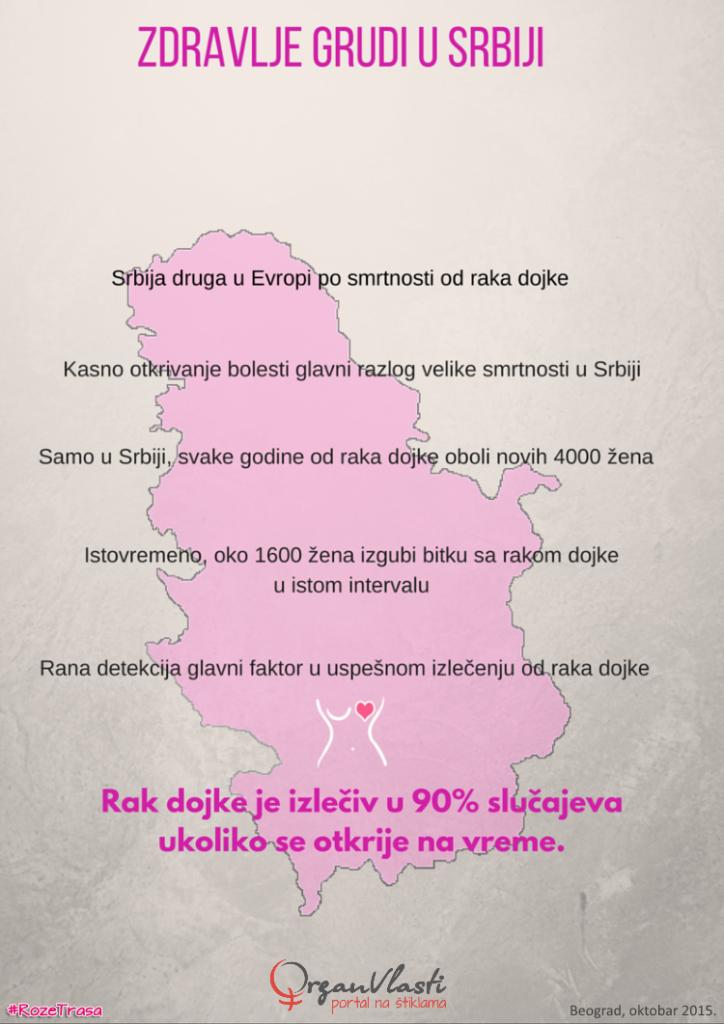 Zdravlje grudi u Srbiji