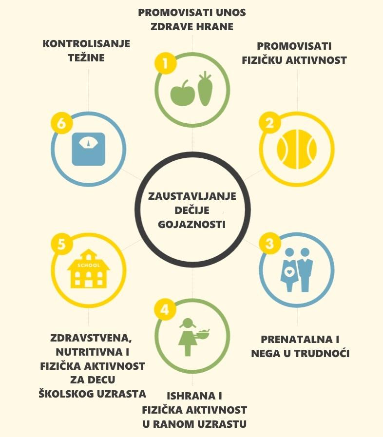 preporuke-szo-za-zaustavljanje-dečije-gojaznosti-v