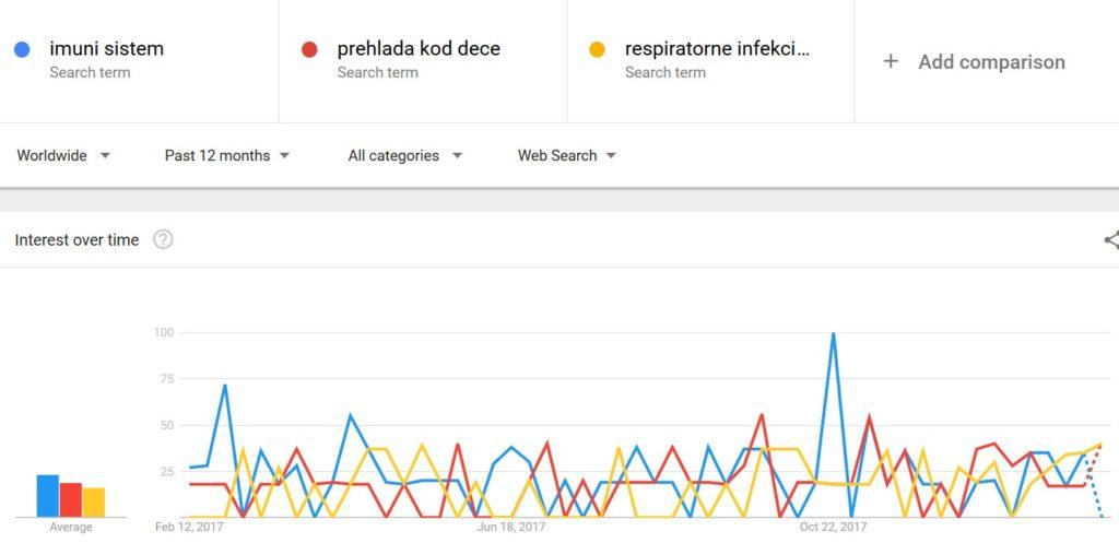 google trends o prehladama i virusima kod dece
