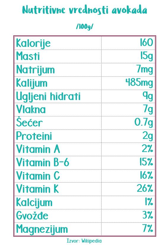 avokado tabela nutritivnih vrednosti