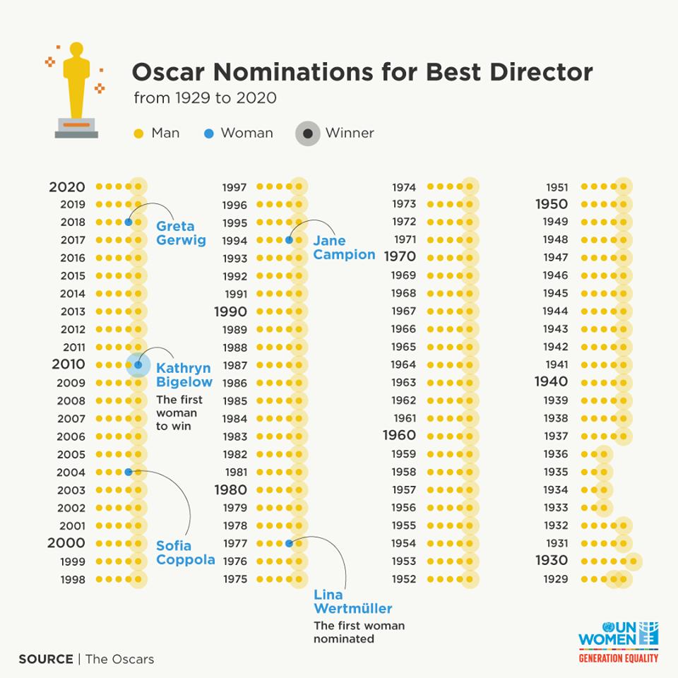 oskar nominacije i rodna ravnopravnost u filmskoj industriji