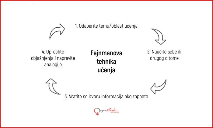 fejnmanova tehnika učenja 4 koraka