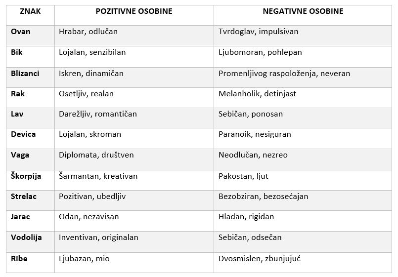 kako izračunati podznak - pozitivne i negativne osobine