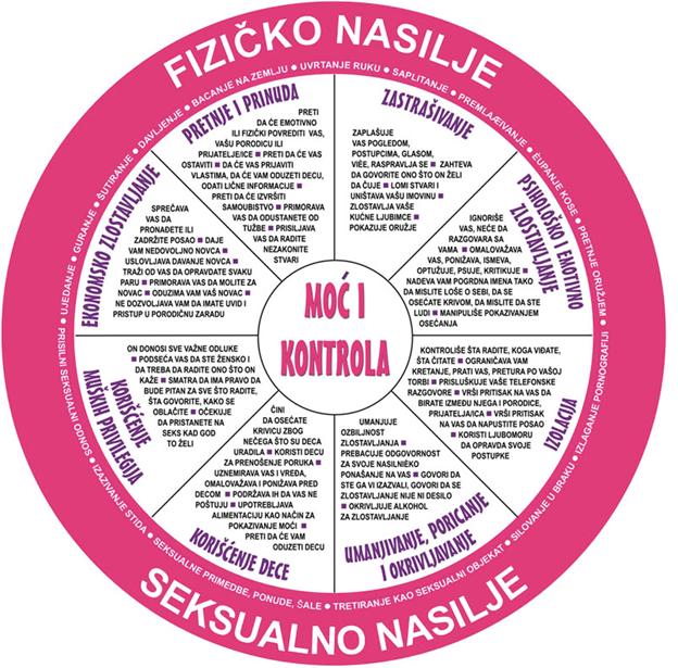 fizičko nasilje u vezi infografik