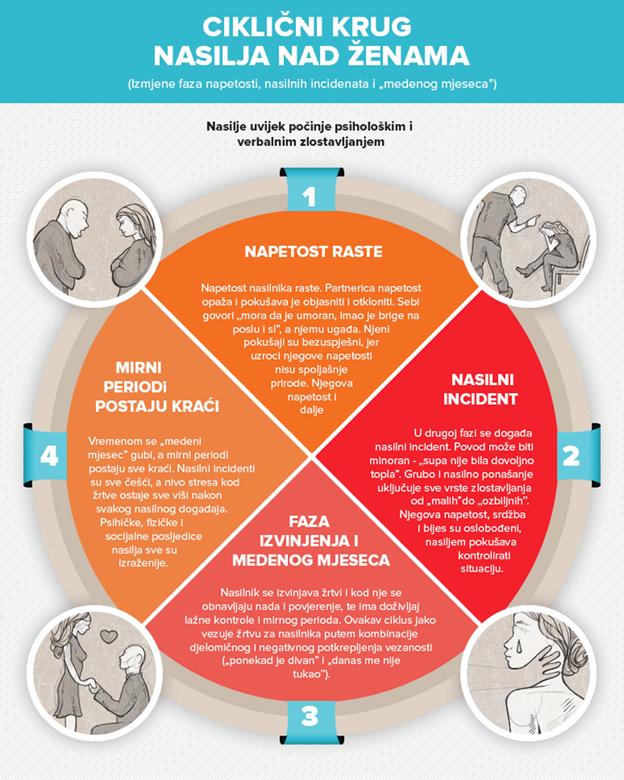 nasilje i nenasilje u vezi infografik